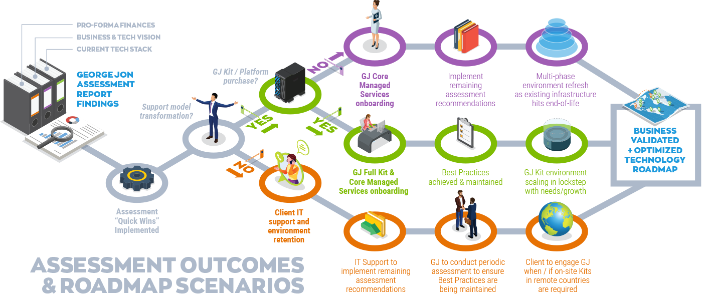 roadmap outcomes