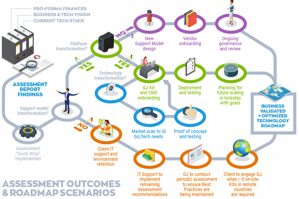 roadmap scenarios